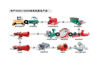 Organic fertilizer granulation equipment can be divided into those? What is the difference?