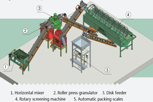 Equipment allocation of organic fertilizer and sources of modern raw materials