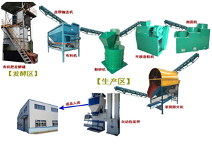 Production of organic fertilizer raw materials and processes