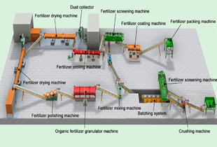 How to choose the configuration level of a complete set of organic fertilizer equipment? ?